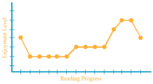 Under the Never Sky by Veronica Rossi - Enjoyment Graph