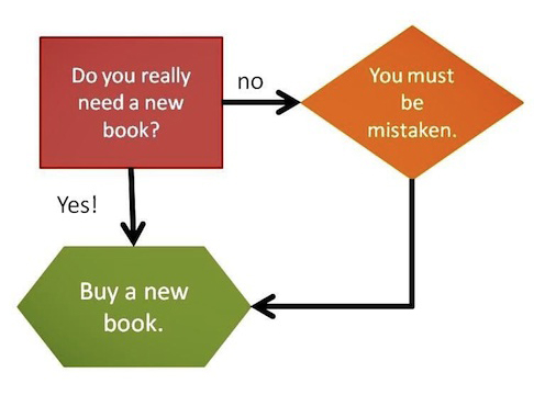 Book buying flow chart