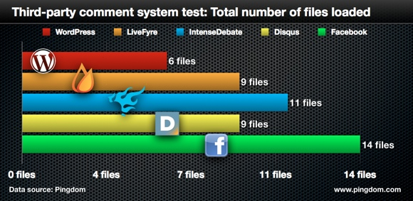 Pingdom Comment System Speed Test - Files Loaded