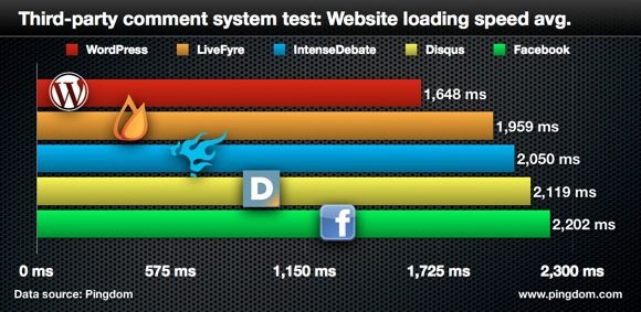 Pingdom Comment System Speed Test - Loading Speed