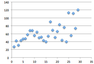 Page View Graph - Waiting on Wednesday - With Outliers