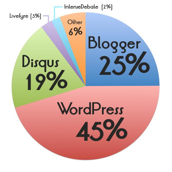 Built-in WordPress (45%); Built-in Blogger (25%); Disqus (19%); Other (6%); IntenseDebate (2%); Livefyre (3%)
