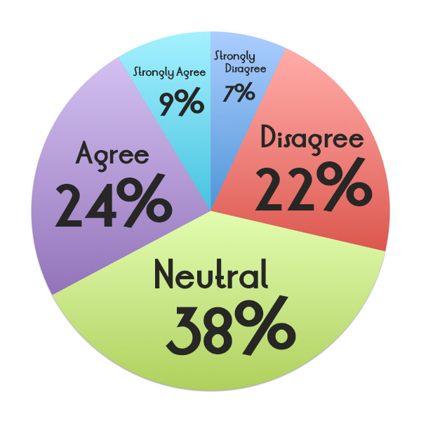 Strongly Disagree (7%); Disagree (22%); Neutral (38%); Agree (24%); Strongly Agree (9%)