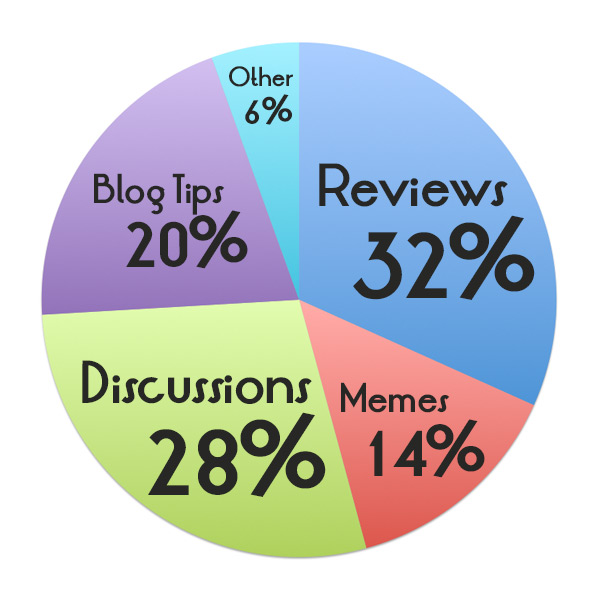 Review (32%); Discussions (28%); Blog Tips (20%); Memes (14%); Other (6%)