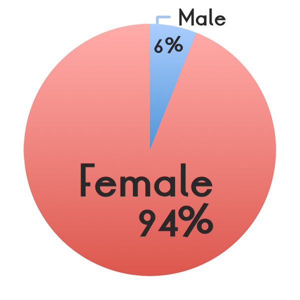 Gender Results: 94% female, 6% male