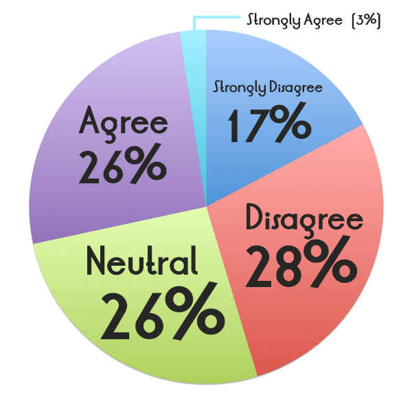 Strongly Disagree (17%); Disagree (28%); Neutral (26%); Agree (26%); Strongly Agree (3%)