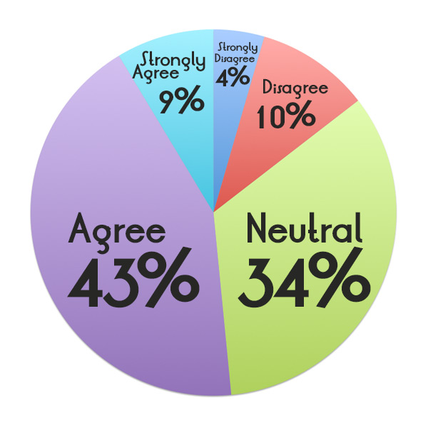 Strongly Disagree (4%); Disagree (10%); Neutral (34%); Agree (43%); Strongly Agree (9%)