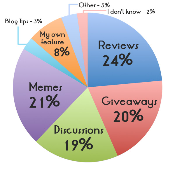 Discussions (19%); Giveaways (20%); Memes (21%); Reviews (24%); My own feature (8%); Blog tips (3%); Other (3%); I don't know (2%)