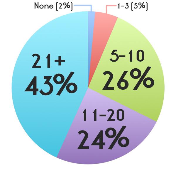 None (2%); 1-3 (5%); 5-10 (26%); 11-20 (24%); 21+ (43%)