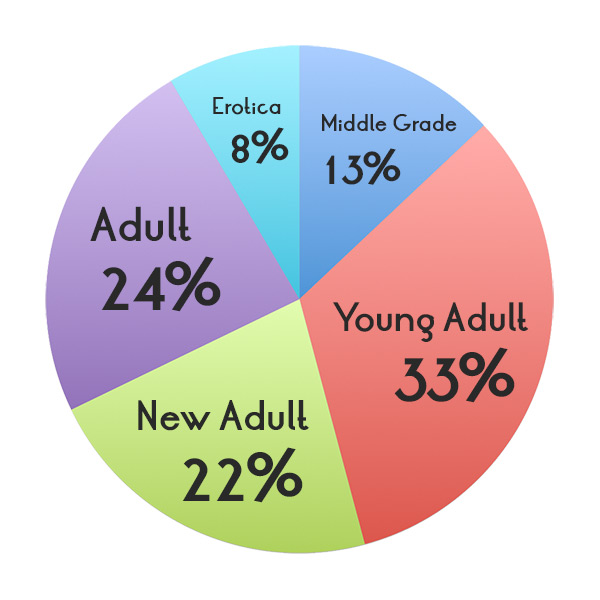 Middle Grade - 13%; Young Adult - 33%; New Adult - 22%; Adult - 24%; Erotica - 8%