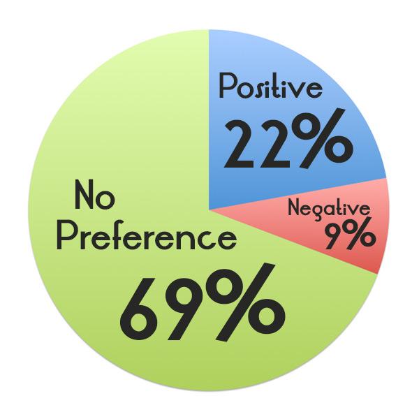 No Preference (69%); Positive (22%); Negative (9%)