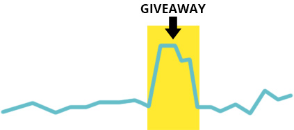 Page view graph comparing normal days to days when you host a giveaway