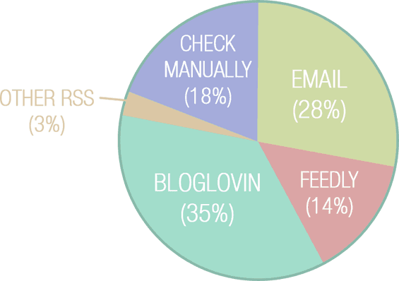 Bloglovin (35%); Email Subscription (28%); Check manually (18%); Feedly (14%); Other RSS method (3%)