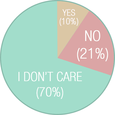 I don't care (70%); No (21%); Yes (10%)