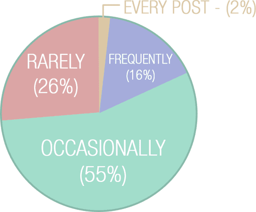 Occasionally (55%); Rarely (26%); Frequently (16%); Every post (2%)