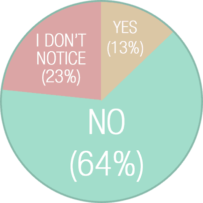 No (64%); I don't notice (23%); Yes (13%)