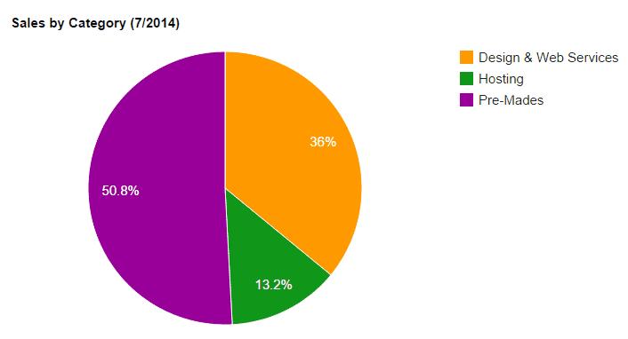 July 2014 Sales