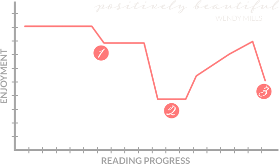 Enjoyment graph for Positively Beautiful