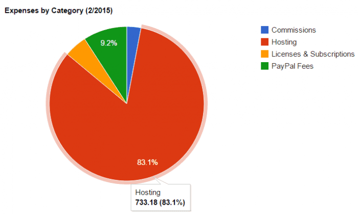 A pie chart of February 2015 expenses, showing £733.18 in hosting expenses