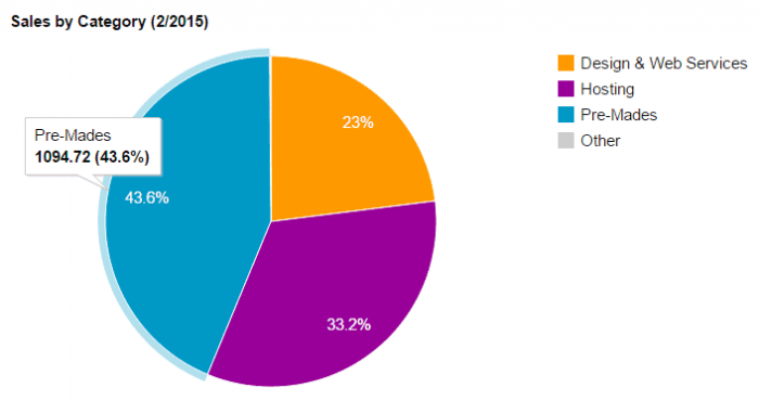 A pie chart showing the breakdown of sales from February, showing £1094.72 in sales from pre-made products
