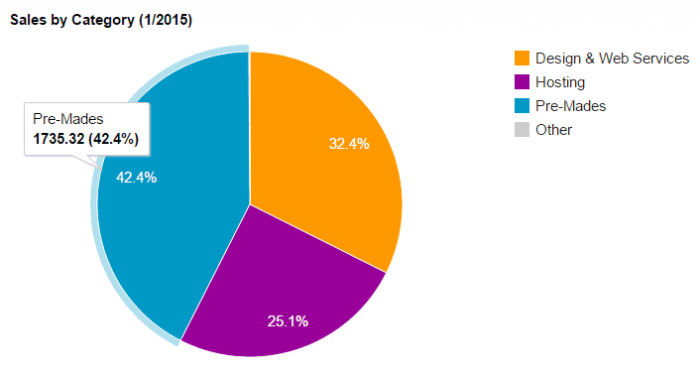 A pie chart showing the sales from January, with £1735.32 in sales from pre-mades