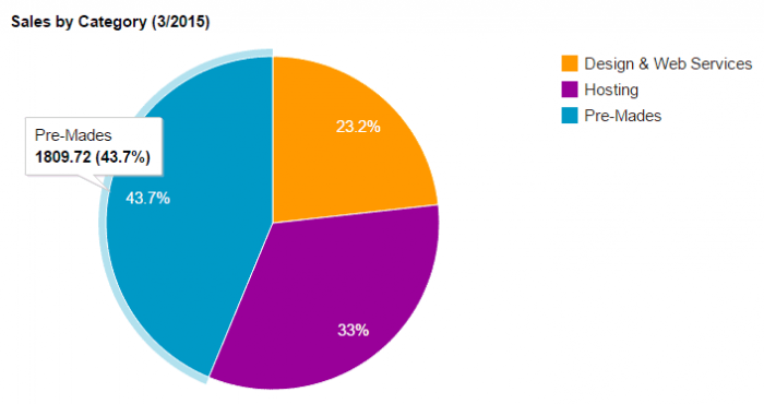 A pie chart showing the breakdown of sales from February, showing £1809.72 in sales from pre-made products