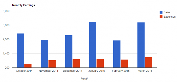 A graph showing my monthly sales and expenses from October 2014 through March 2015
