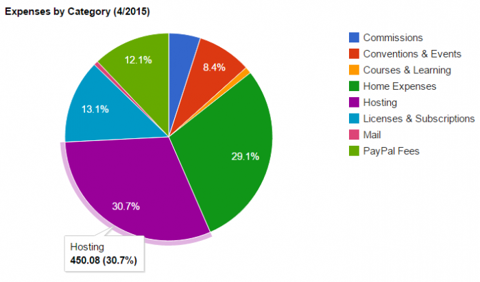A pie chart showing expenses in April 2015.  There was £450.08 in hosting expenses.