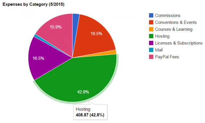 Pie chart showing expenses in May 2015. £408.87 went towards paying hosting bills.