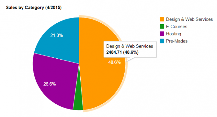 Graph if sales by category in April 2015. Design & Web Services brought in £2,484.71 GBP.