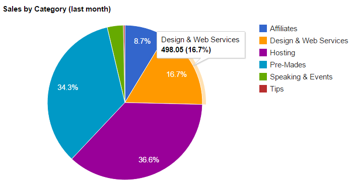 Pie chart showing sales in June 2015, including £498.05 in sales from Design & Web Services