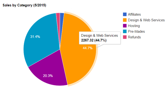 Pie chart showing the total sales in May 2015.  I brought in £2,267.32 from Design & Web Services.