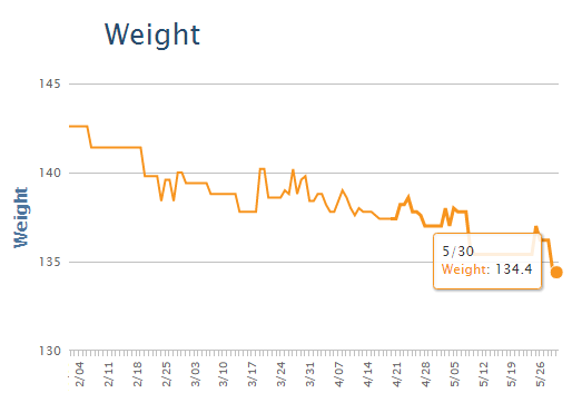 Graph showing weight loss down to 134.4 pounds from February to May