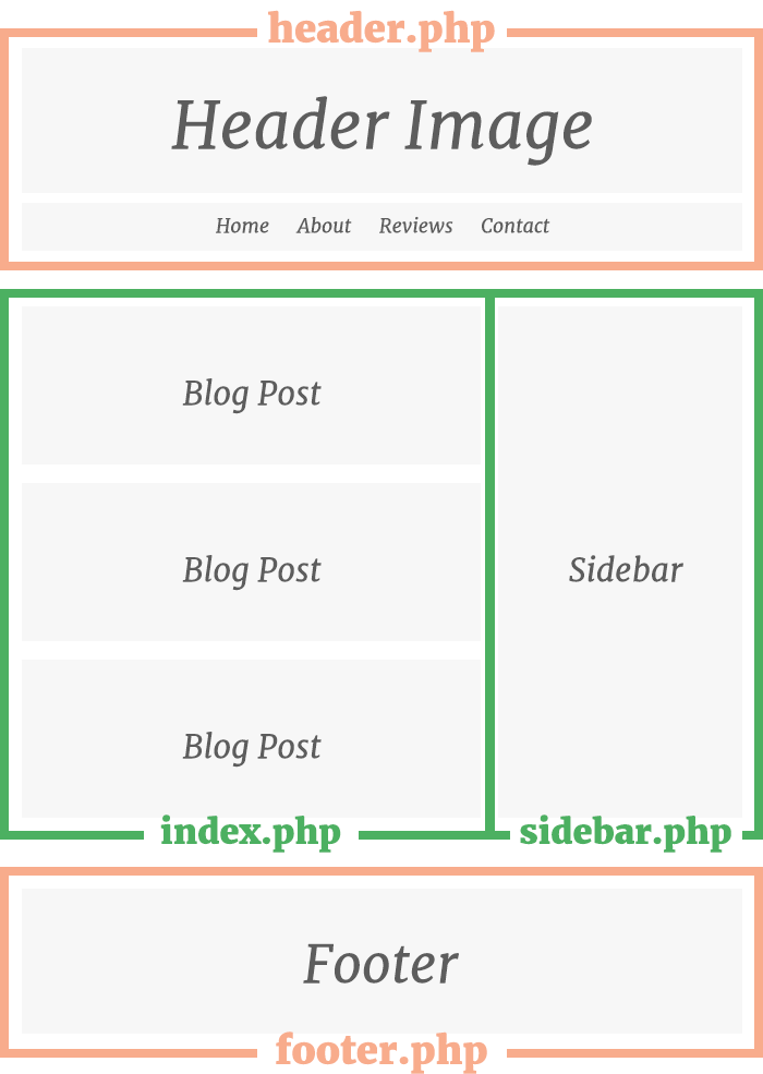 Structure of a WordPress theme: header.php, index.php, sidebar.php and footer.php