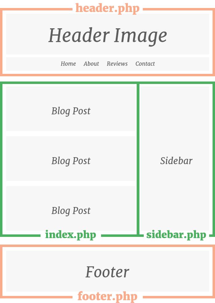 How WordPress Theme Templates Work • Nose Graze