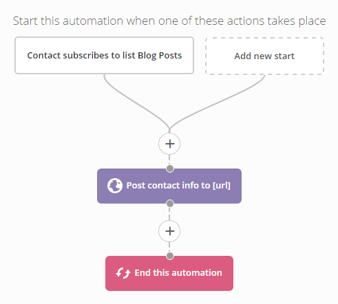 ActiveCampaign webhook automation