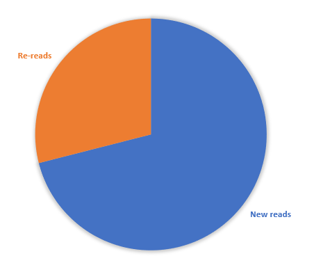 Pie chart showing new reads vs re-reads