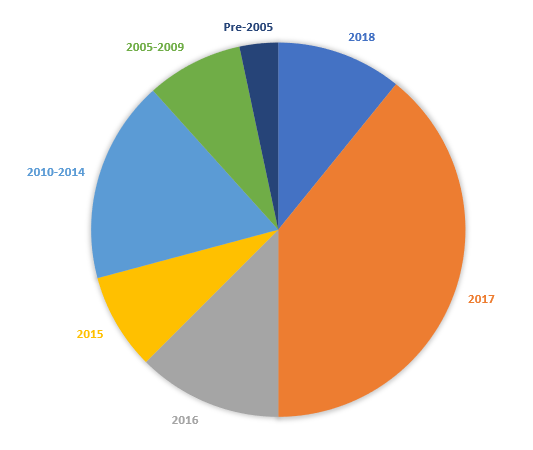Pie chart showing distribution of book publication years for books read in 2017