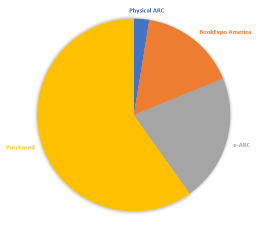 Pie chart showing where my books were obtained in 2017